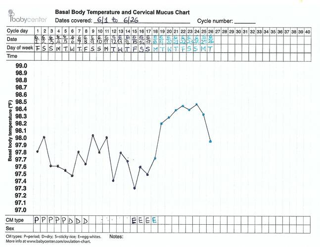 Comparing manually entered data on BBT chart with Ava data