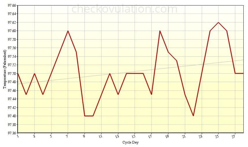 Anovulatory BBT Charts for Ovulation Tracking