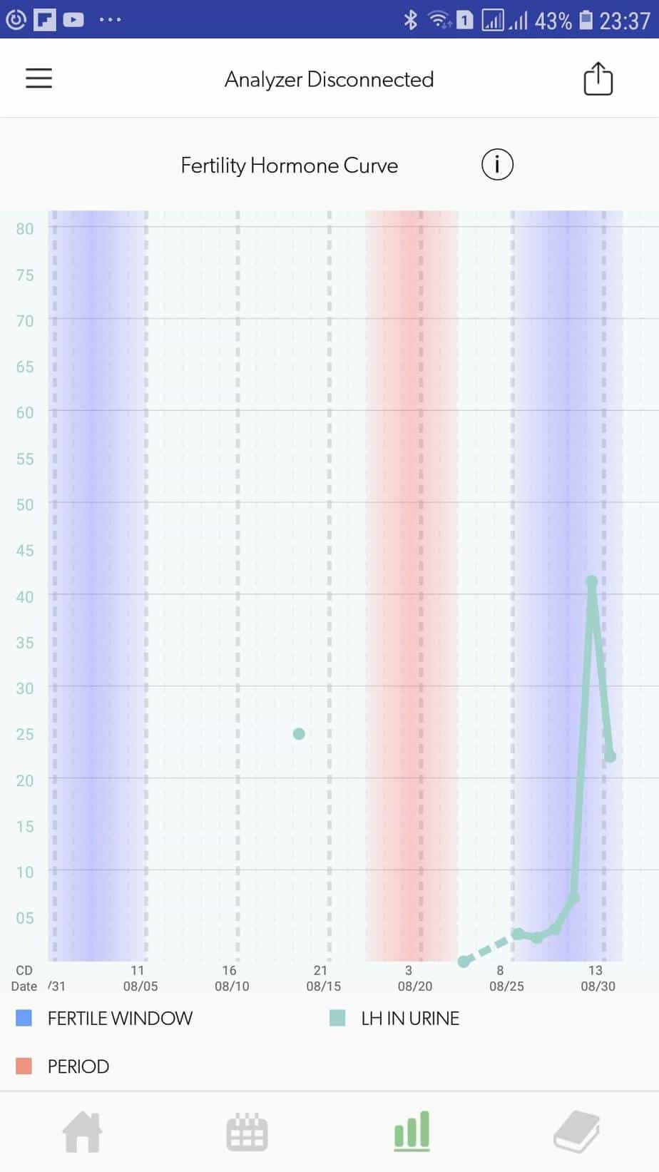 Mira App Fertility Hormone Curve Screenshot CD13
